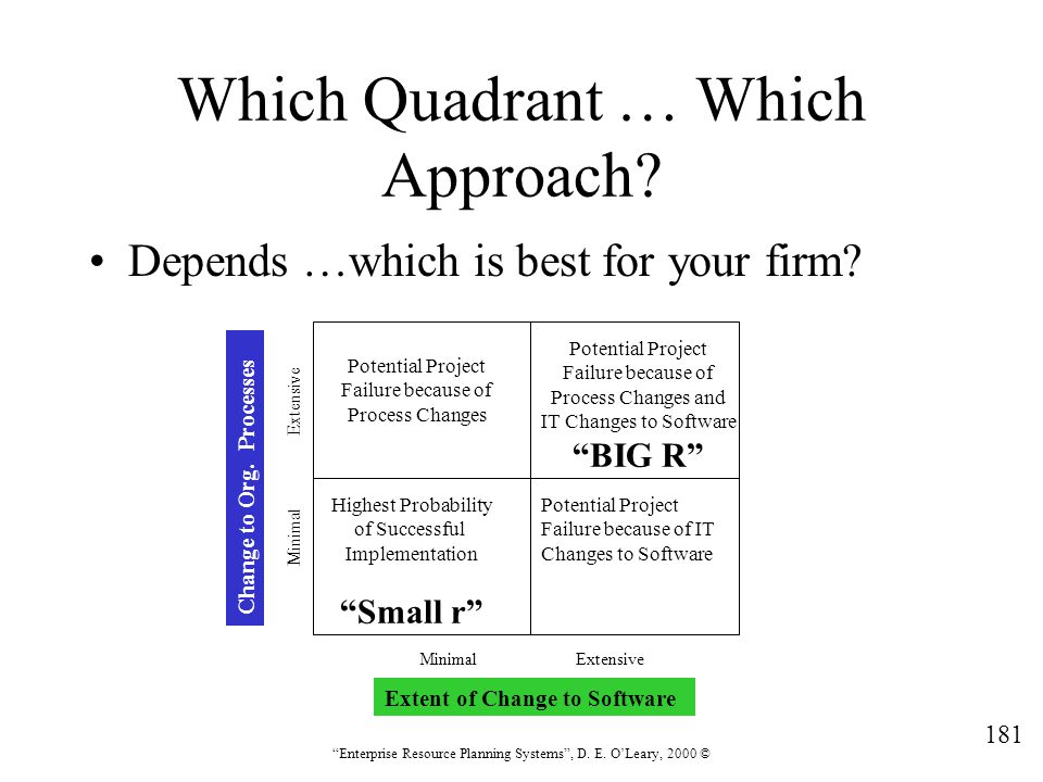 """181 """"Enterprise Resource Planning Systems"""", D. E. O'Leary, 2000 © Which Quadrant … Which Approach? Depends …which is best for your firm? Highest Proba"""
