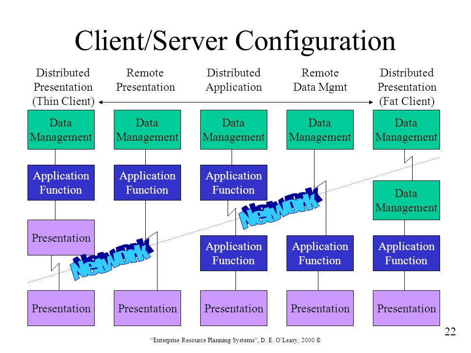 """22 """"Enterprise Resource Planning Systems"""", D. E. O'Leary, 2000 © Client/Server Configuration Data Management Application Function Presentation Data Ma"""