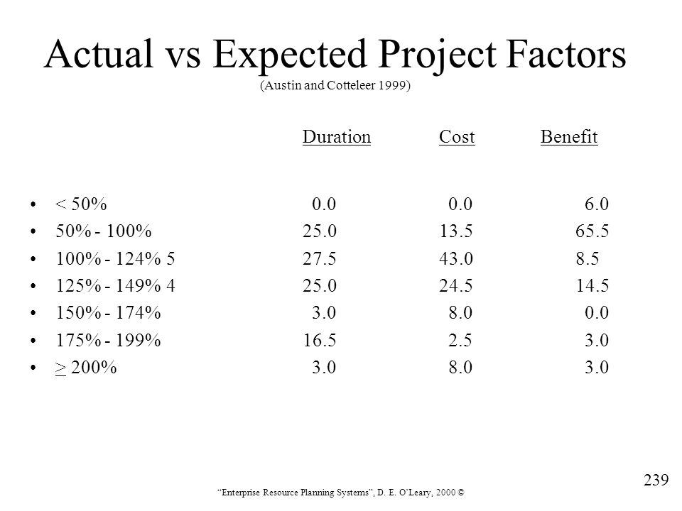 """239 """"Enterprise Resource Planning Systems"""", D. E. O'Leary, 2000 © Actual vs Expected Project Factors (Austin and Cotteleer 1999) DurationCost Benefit"""