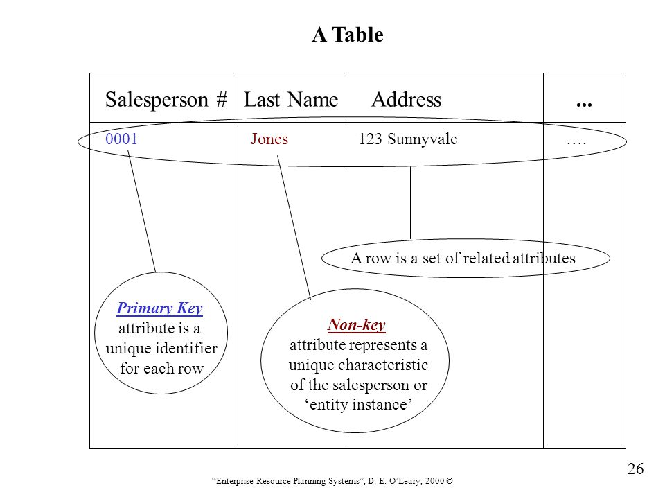 """26 """"Enterprise Resource Planning Systems"""", D. E. O'Leary, 2000 ©...Salesperson # Last Name Address A Table Primary Key attribute is a unique identifie"""
