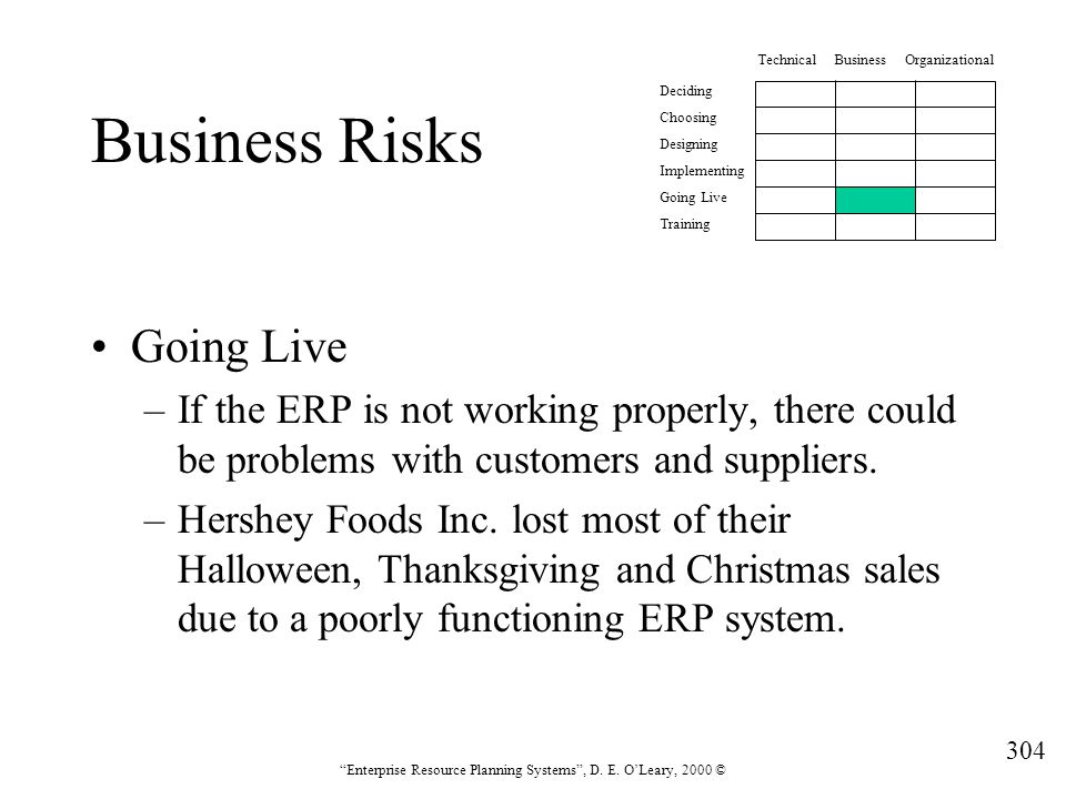 """304 """"Enterprise Resource Planning Systems"""", D. E. O'Leary, 2000 © Business Risks Going Live –If the ERP is not working properly, there could be proble"""