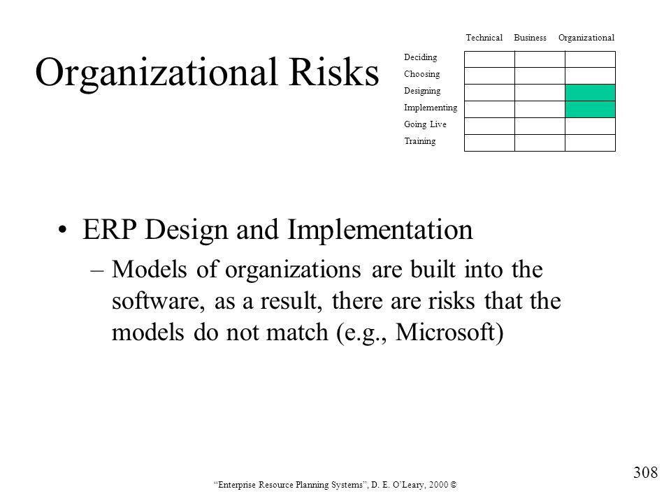 """308 """"Enterprise Resource Planning Systems"""", D. E. O'Leary, 2000 © Organizational Risks ERP Design and Implementation –Models of organizations are buil"""