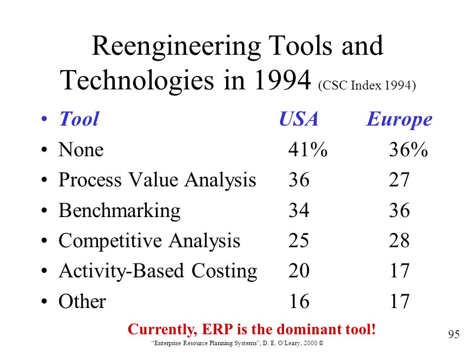 """95 """"Enterprise Resource Planning Systems"""", D. E. O'Leary, 2000 © Reengineering Tools and Technologies in 1994 (CSC Index 1994) ToolUSA Europe None 41%"""
