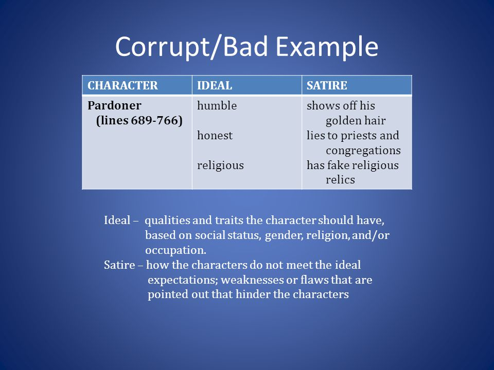 Corrupt/Bad Example CHARACTERIDEALSATIRE Pardoner (lines 689-766) humble honest religious shows off his golden hair lies to priests and congregations has fake religious relics Ideal – qualities and traits the character should have, based on social status, gender, religion, and/or occupation.