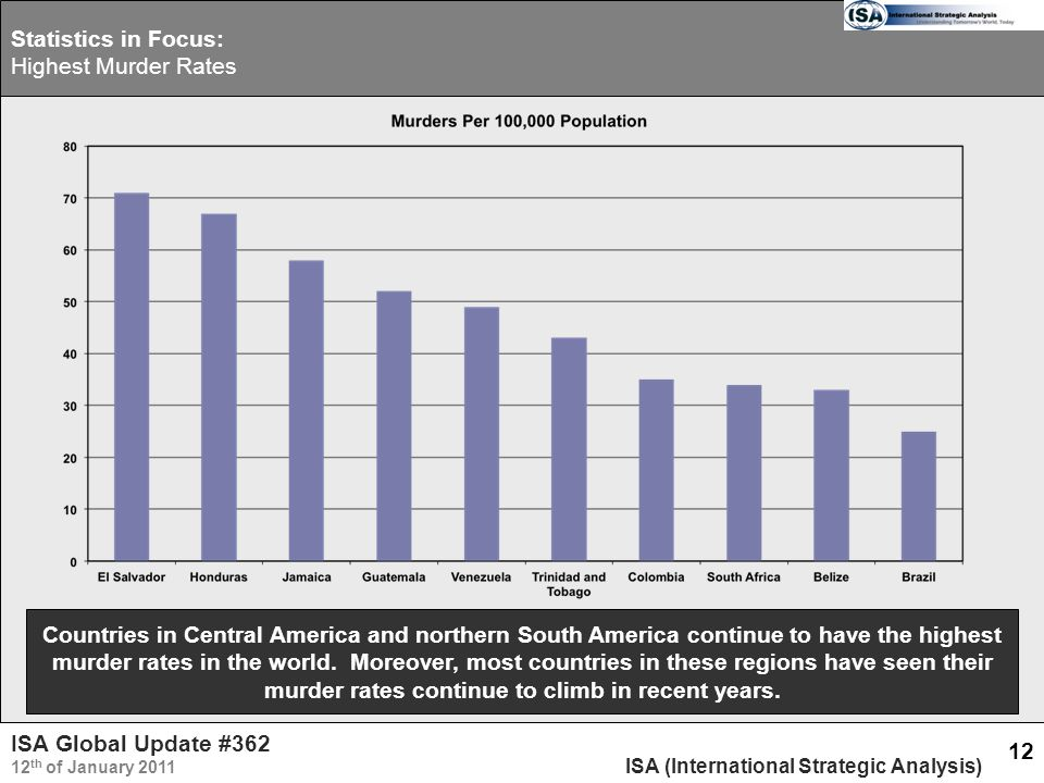 ISA Global Update #362 12 th of January 2011 ISA (International Strategic Analysis) 12 Countries in Central America and northern South America continue to have the highest murder rates in the world.