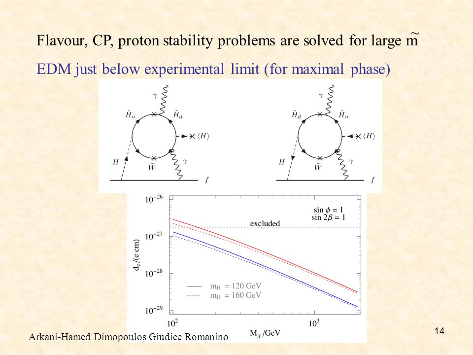 14 Flavour, CP, proton stability problems are solved for large m EDM just below experimental limit (for maximal phase) ~ Arkani-Hamed Dimopoulos Giudice Romanino
