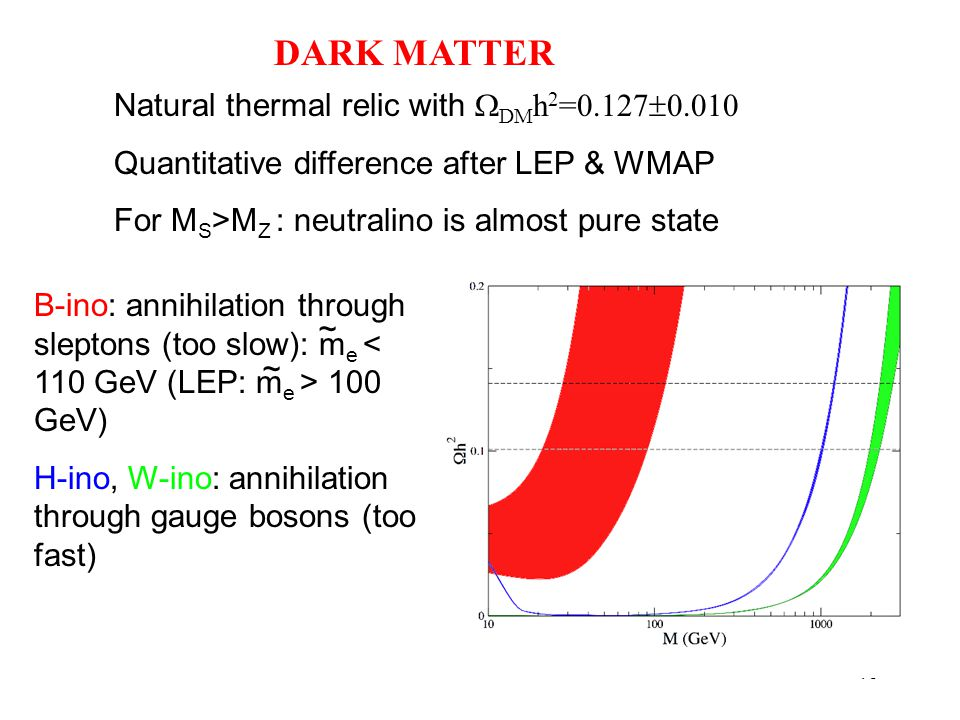 10 DARK MATTER Natural thermal relic with  DM h 2 =0.127  0.010 Quantitative difference after LEP & WMAP For M S >M Z : neutralino is almost pure state B-ino: annihilation through sleptons (too slow): m e 100 GeV) H-ino, W-ino: annihilation through gauge bosons (too fast) ~ ~