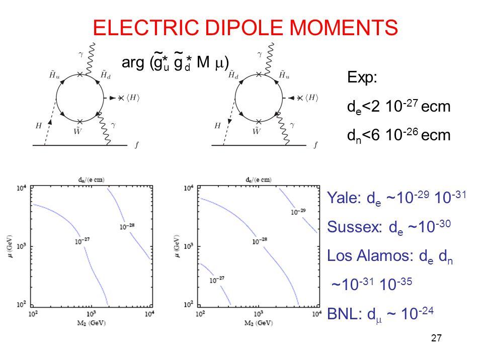 27 ELECTRIC DIPOLE MOMENTS g ~ arg ( u d M  ) g ~ ** Exp: d e <2 10 -27 ecm d n <6 10 -26 ecm Yale: d e ~10 -29 10 -31 Sussex: d e ~10 -30 Los Alamos: d e d n ~10 -31 10 -35 BNL: d  ~ 10 -24