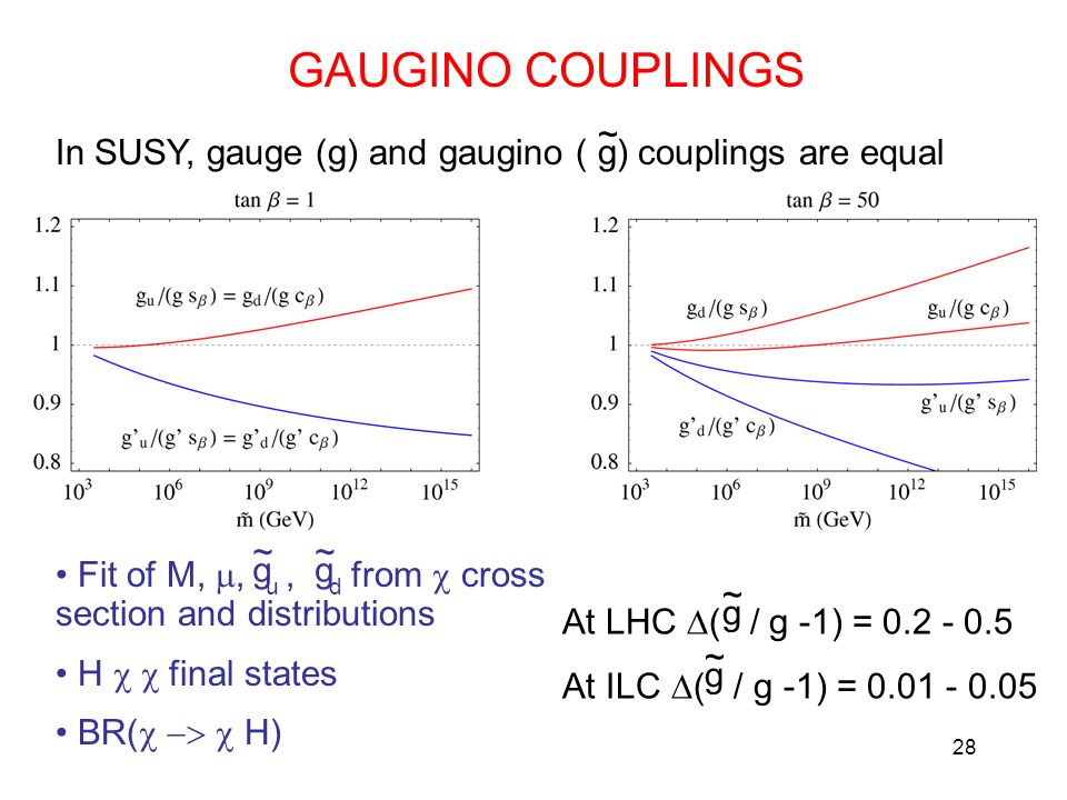 28 GAUGINO COUPLINGS g ~ In SUSY, gauge (g) and gaugino ( ) couplings are equal Fit of M, , u, d from  cross section and distributions H  final states BR(  H) g ~ g ~ At LHC  ( / g -1) = 0.2 - 0.5 At ILC  ( / g -1) = 0.01 - 0.05 g ~ g ~