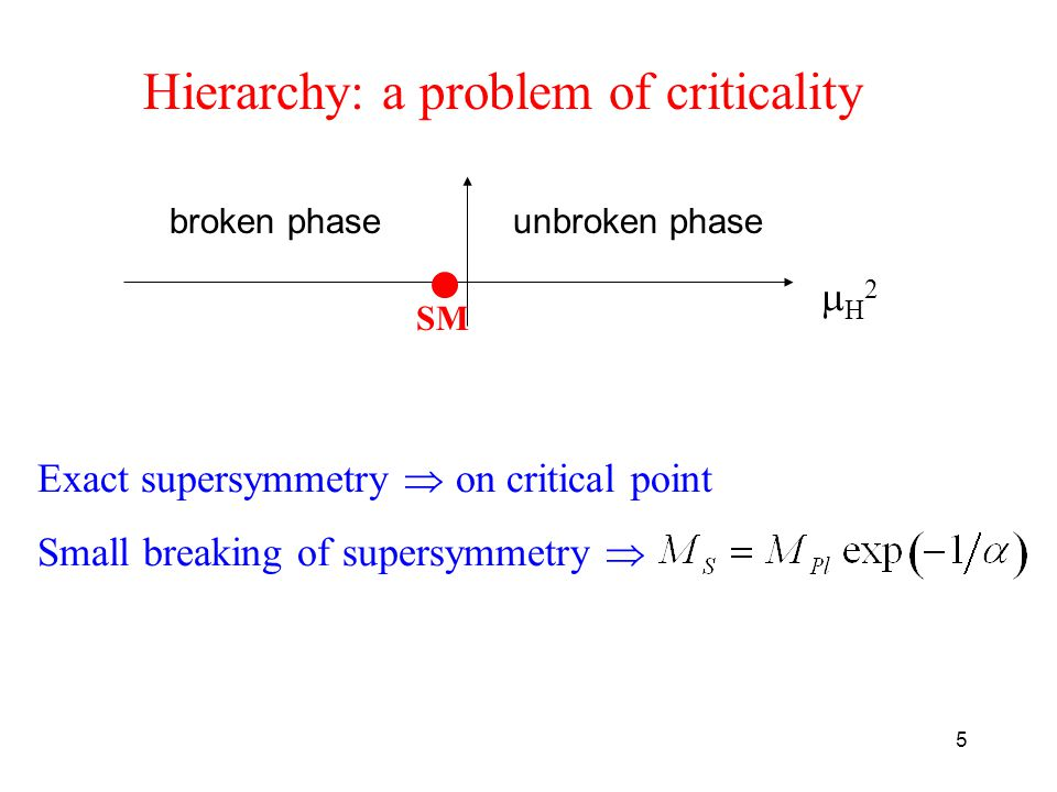5 Hierarchy: a problem of criticality H2H2 broken phaseunbroken phase SM Exact supersymmetry  on critical point Small breaking of supersymmetry 