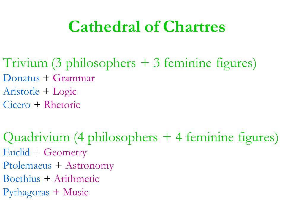 Cathedral of Chartres Trivium (3 philosophers + 3 feminine figures) Donatus + Grammar Aristotle + Logic Cicero + Rhetoric Quadrivium (4 philosophers + 4 feminine figures) Euclid + Geometry Ptolemaeus + Astronomy Boethius + Arithmetic Pythagoras + Music
