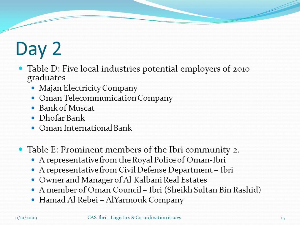 Day 2 Table D: Five local industries potential employers of 2010 graduates Majan Electricity Company Oman Telecommunication Company Bank of Muscat Dhofar Bank Oman International Bank Table E: Prominent members of the Ibri community 2.