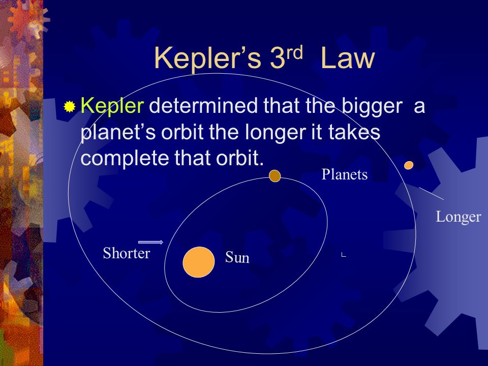 Kepler's 3 rd Law  Kepler determined that the bigger a planet's orbit the longer it takes complete that orbit.