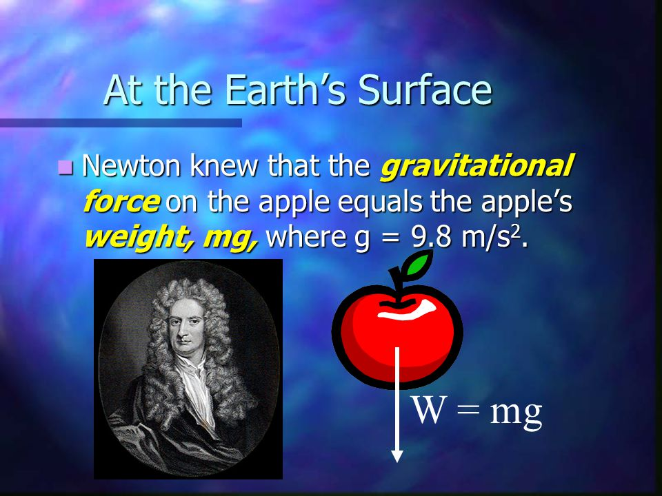 At the Earth's Surface Newton knew that the gravitational force on the apple equals the apple's weight, mg, where g = 9.8 m/s 2. Newton knew that the