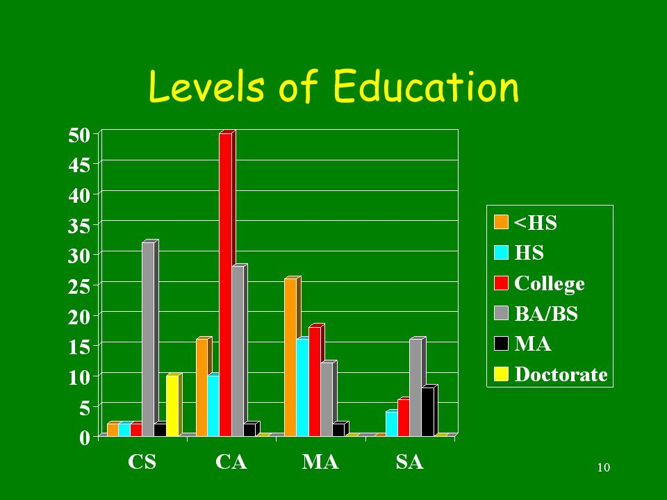 10 Levels of Education