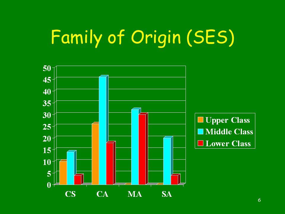 6 Family of Origin (SES)