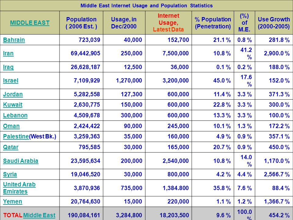 Middle East Internet Usage and Population Statistics MIDDLE EAST Population ( 2006 Est.