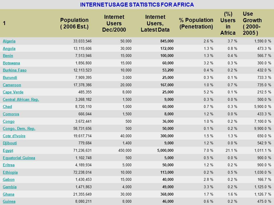 INTERNET USAGE STATISTICS FOR AFRICA 1 Population ( 2006 Est.) Internet Users Dec/2000 Internet Users, Latest Data % Population (Penetration) (%) Users in Africa Use Growth ( 2000- 2005 ) Algeria33,033,54650,000845,0002.6 %3.7 %1,590.0 % Angola13,115,60630,000172,0001.3 %0.8 %473.3 % Benin7,513,94615,000100,0001.3 %0.4 %566.7 % Botswana1,856,80015,00060,0003.2 %0.3 %300.0 % Burkina Faso12,113,52310,00053,2000.4 %0.2 %432.0 % Burundi7,909,3953,00025,0000.3 %0.1 %733.3 % Cameroon17,378,38620,000167,0001.0 %0.7 %735.0 % Cape Verde485,3558,00025,0005.2 %0.1 %212.5 % Central African Rep.3,268,1821,5009,0000.3 %0.0 %500.0 % Chad8,720,1101,00060,0000.7 %0.3 %5,900.0 % Comoros666,0441,5008,0001.2 %0.0 %433.3 % Congo3,672,44150036,0001.0 %0.2 %7,100.0 % Congo, Dem.