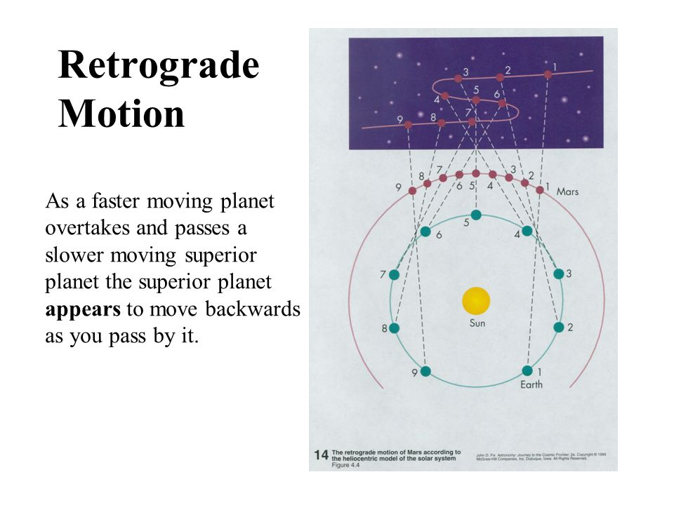 Retrograde Motion As a faster moving planet overtakes and passes a slower moving superior planet the superior planet appears to move backwards as you