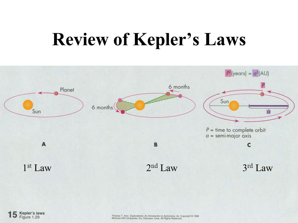 Review of Kepler's Laws 1 st Law 2 nd Law 3 rd Law