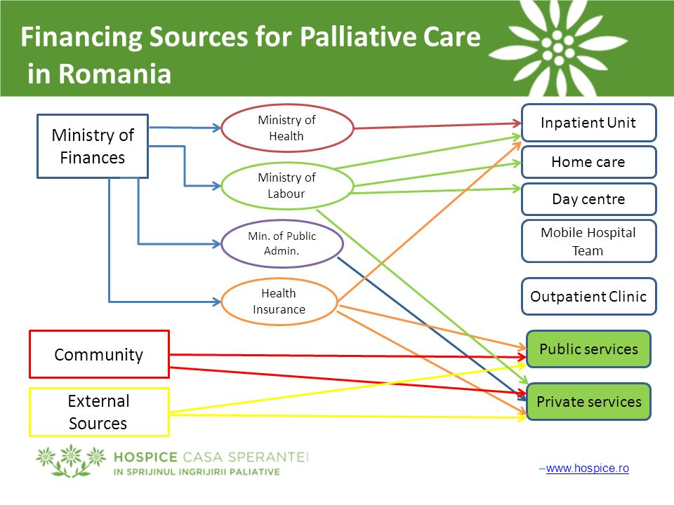 –www.hospice.rowww.hospice.ro Financing Sources for Palliative Care in Romania Ministry of Finances Community External Sources Ministry of Health Mini