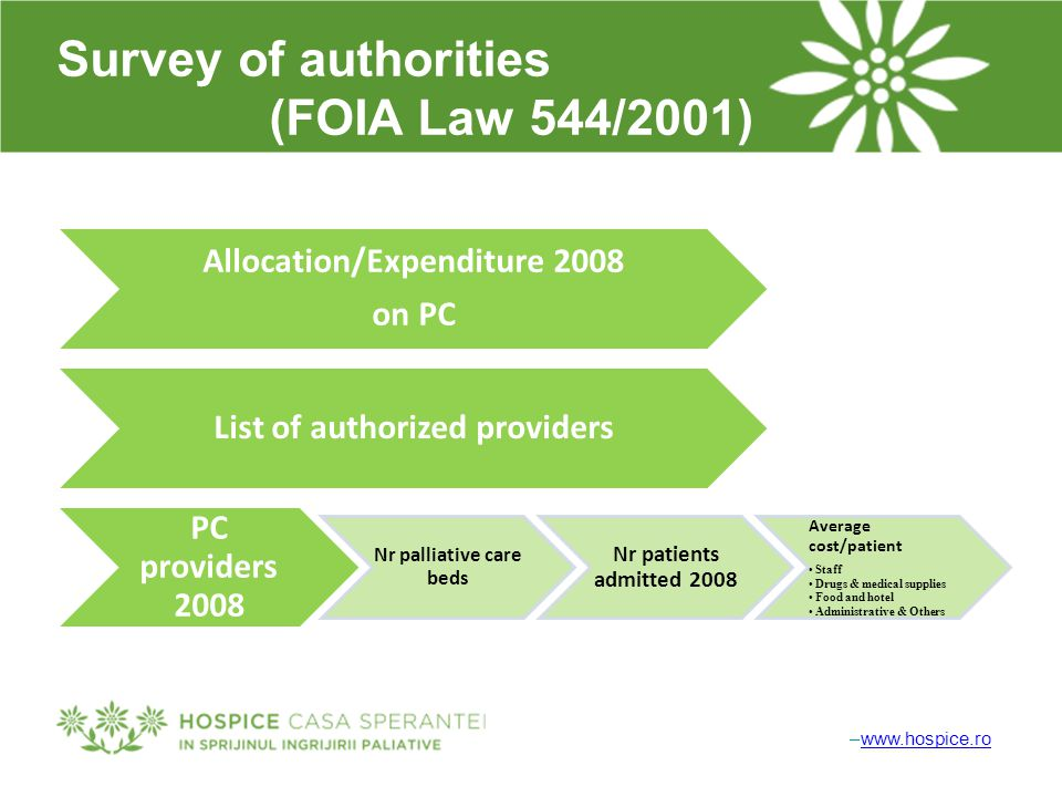 –www.hospice.rowww.hospice.ro Survey of authorities (FOIA Law 544/2001) Allocation/Expenditure 2008 on PC List of authorized providers PC providers 2008 Nr palliative care beds Nr patients admitted 2008 Average cost/patient Staff Drugs & medical supplies Food and hotel Administrative & Others
