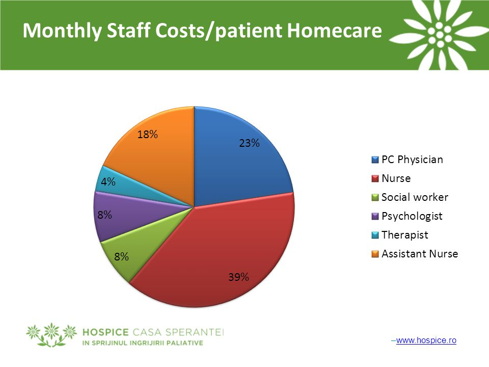 –www.hospice.rowww.hospice.ro Monthly Staff Costs/patient Homecare