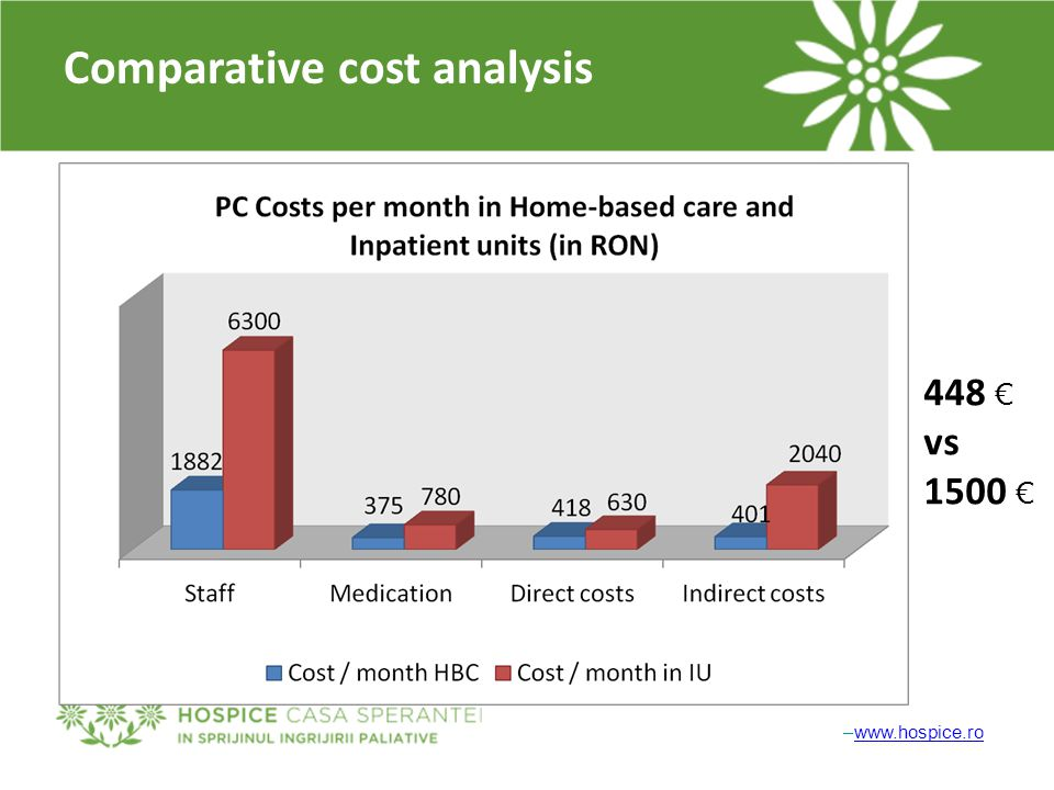 –www.hospice.rowww.hospice.ro Comparative cost analysis 448 € vs 1500 €