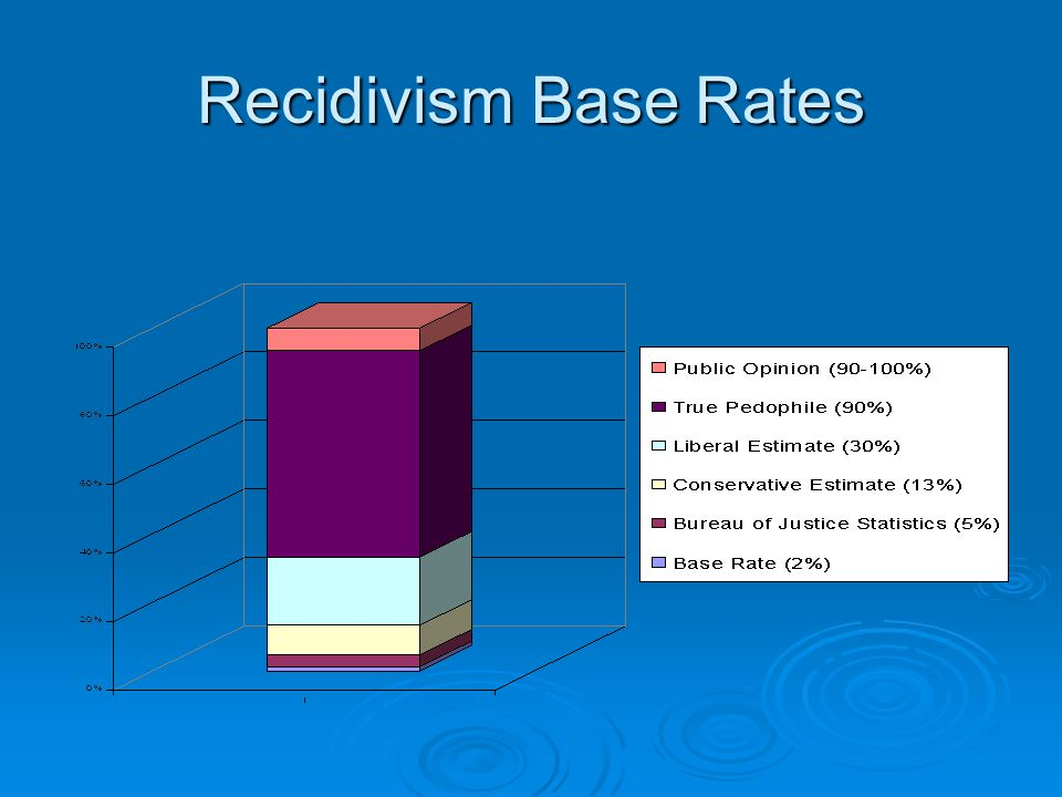 Recidivism Base Rates