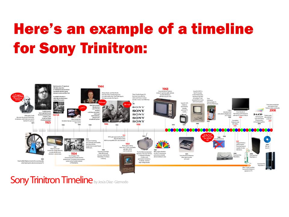 Here's an example of a timeline for LEGO: