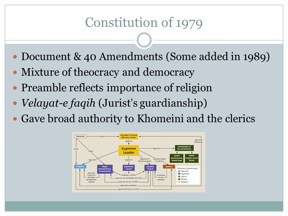 Constitution of 1979 Document & 40 Amendments (Some added in 1989) Mixture of theocracy and democracy Preamble reflects importance of religion Velayat