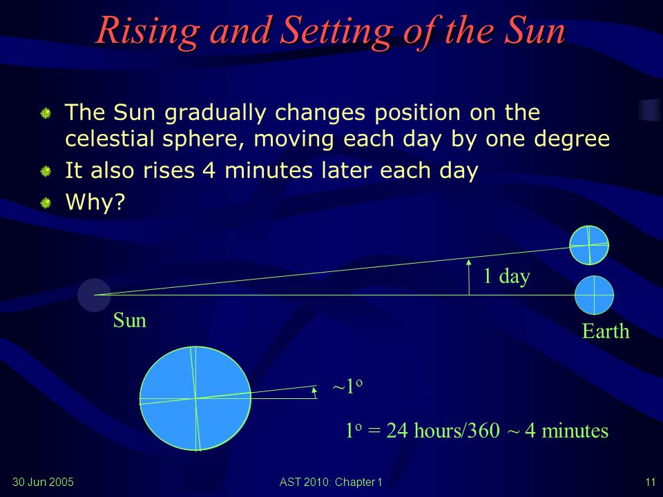 30 Jun 2005AST 2010: Chapter 110 Apparent Motion of the Sun Because of the Earth's revolution around the Sun, its position on our sky changes day by day The path that the Sun appears to take around the celestial sphere is called the ecliptic