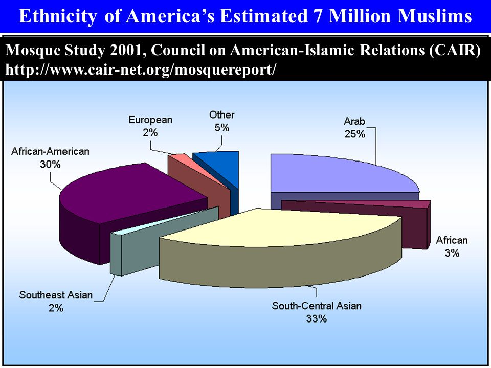 Ethnicity of America's Estimated 7 Million Muslims Mosque Study 2001, Council on American-Islamic Relations (CAIR) http://www.cair-net.org/mosquerepor