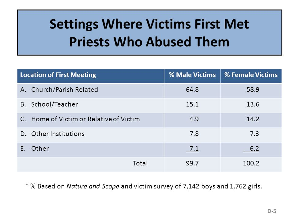 Settings Where Victims First Met Priests Who Abused Them Location of First Meeting% Male Victims% Female Victims A.Church/Parish Related64.8 58.9 B.School/Teacher15.1 13.6 C.Home of Victim or Relative of Victim 4.9 14.2 D.Other Institutions 7.8 7.3 E.Other 7.1 6.2 Total99.7100.2 * % Based on Nature and Scope and victim survey of 7,142 boys and 1,762 girls.
