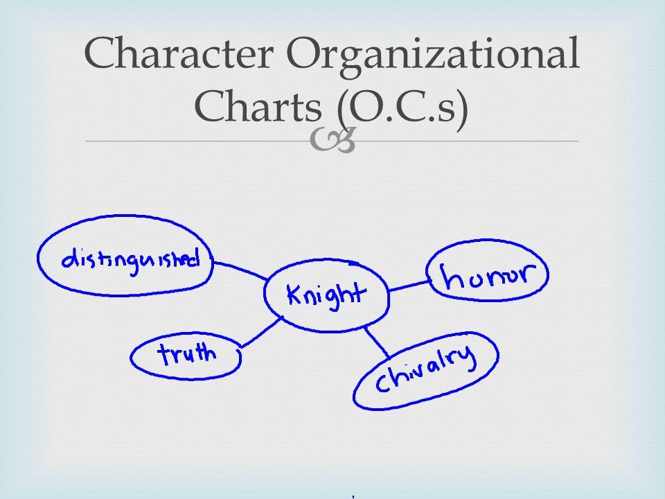  Character Organizational Charts (O.C.s)