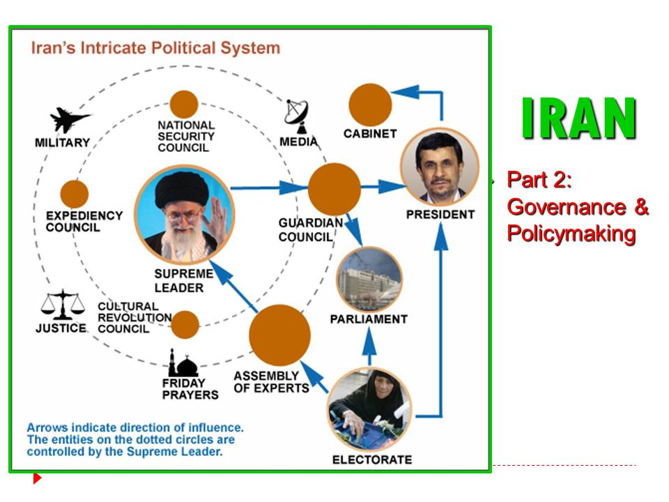 IRAN  Part 2: Governance & Policymaking