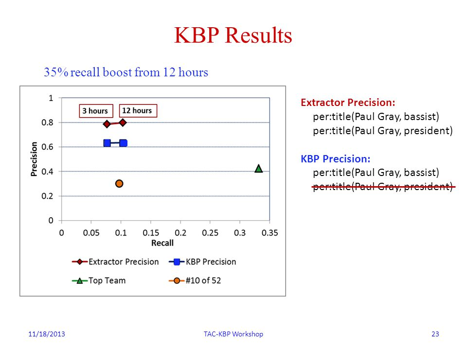 KBP Results 11/18/2013TAC-KBP Workshop23 Extractor Precision: per:title(Paul Gray, bassist) per:title(Paul Gray, president) KBP Precision: per:title(Paul Gray, bassist) per:title(Paul Gray, president) 35% recall boost from 12 hours