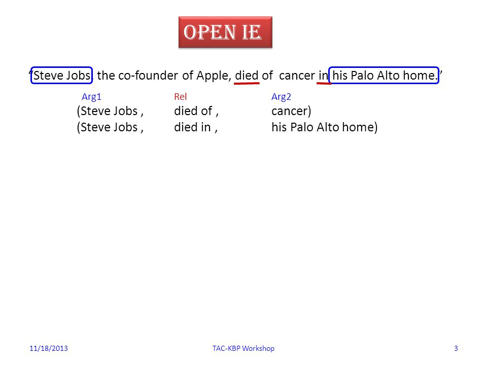 11/18/2013TAC-KBP Workshop3 Open IE Steve Jobs, the co-founder of Apple, died of cancer in his Palo Alto home. Arg1RelArg2 (Steve Jobs,died of,cancer) (Steve Jobs,died in,his Palo Alto home)