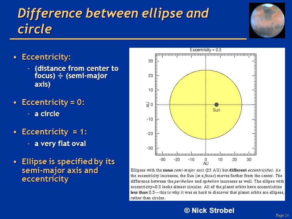 Page 24 Difference between ellipse and circle Eccentricity:Eccentricity: –(distance from center to focus) ÷ (semi-major axis) Eccentricity = 0:Eccentr
