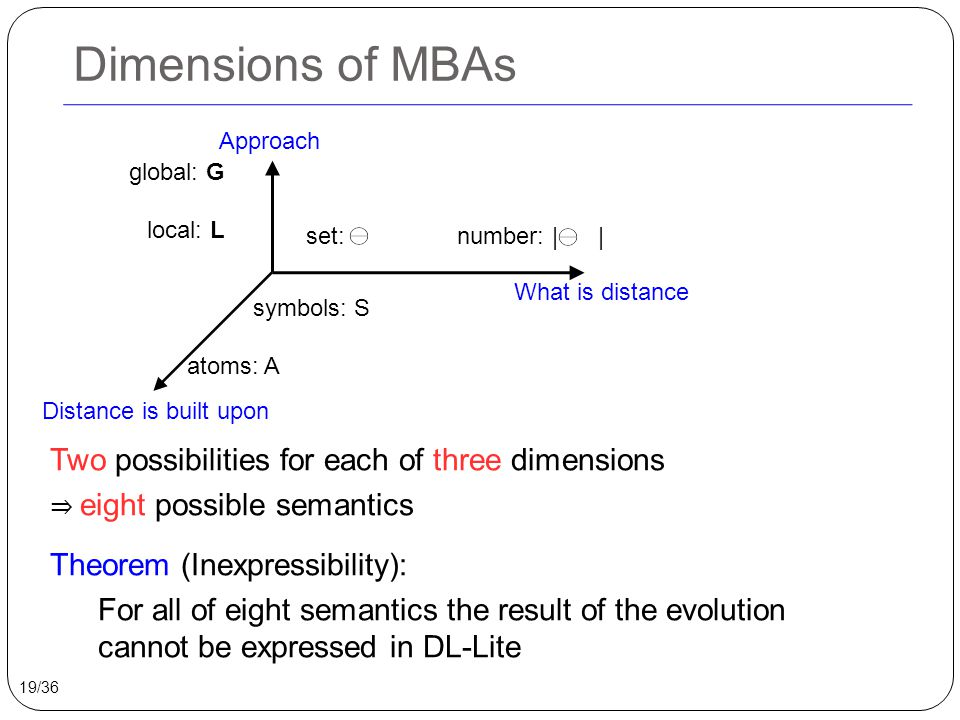 Dimensions of MBAs Approach What is distance Distance is built upon set: ⊖ number: | ⊖ | global: G local: L symbols: S atoms: A Two possibilities for each of three dimensions ⇒ eight possible semantics Theorem (Inexpressibility): For all of eight semantics the result of the evolution cannot be expressed in DL-Lite 19/36
