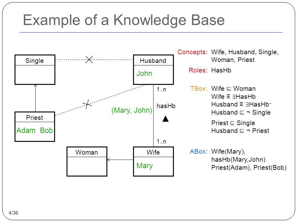 Careful Semantics for ABox Evolution New knowledge N: Single(John) 1.Run bold semantics algorithm for ABox evolution 2.Find unexpected formulas φ 3.Delete assertions entailing φ SingleHusbandWife John Mary a guy John Unexpected formulas: φ = ∃ a guy.hasHb(Mary, a guy) ∧ (a guy≠John) Priest AdamBob Woman Mary 33/36 hasHb 1..n (Mary, John ) .