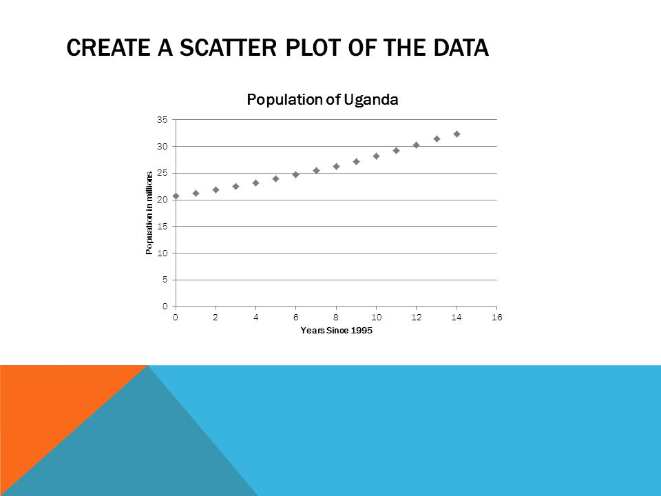 CREATE A SCATTER PLOT OF THE DATA