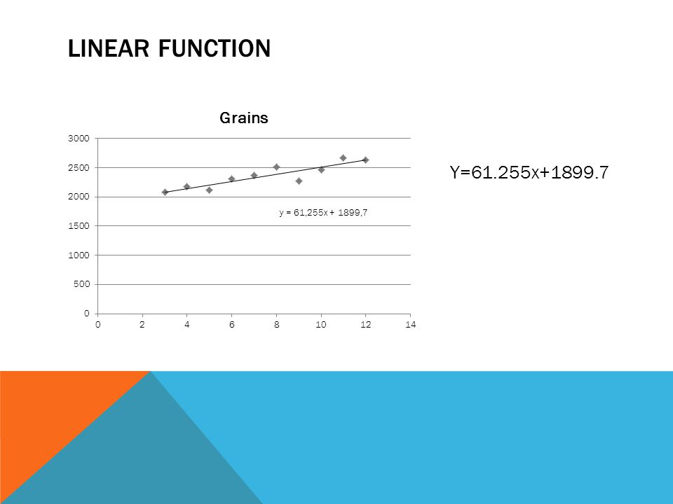 CCSS CONTENT STANDARDS HSF-LE.A.1HSF-LE.A.1 Distinguish between situations that can be modeled with linear functions and with exponential functions.