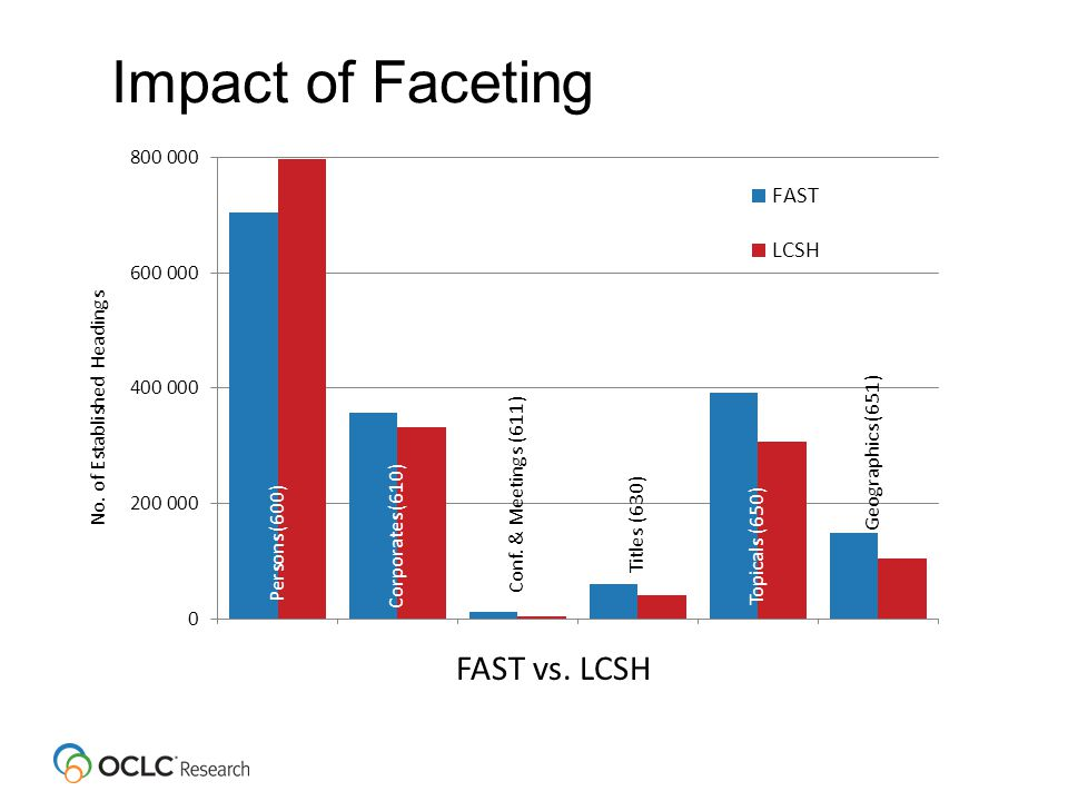 Impact of Faceting Persons (600) Conf.