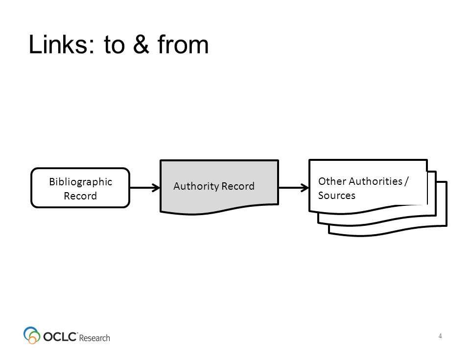 Links: to & from 4 Bibliographic Record Authority Record Other Authorities / Sources