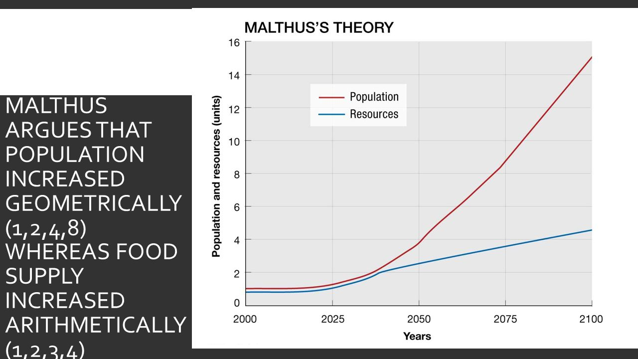 MALTHUS ARGUES THAT POPULATION INCREASED GEOMETRICALLY (1,2,4,8) WHEREAS FOOD SUPPLY INCREASED ARITHMETICALLY (1,2,3,4).