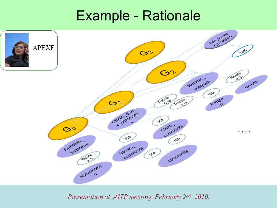 Example - Rationale Presentation at AITP meeting, February 2 nd 2010. APEXF ….