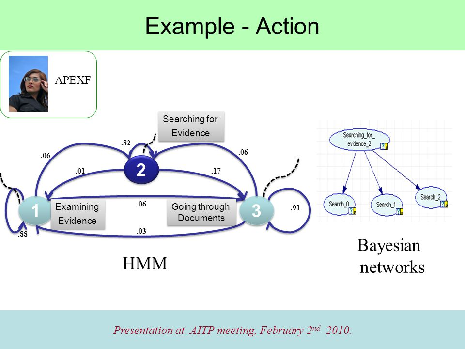 Example - Action Presentation at AITP meeting, February 2 nd 2010.