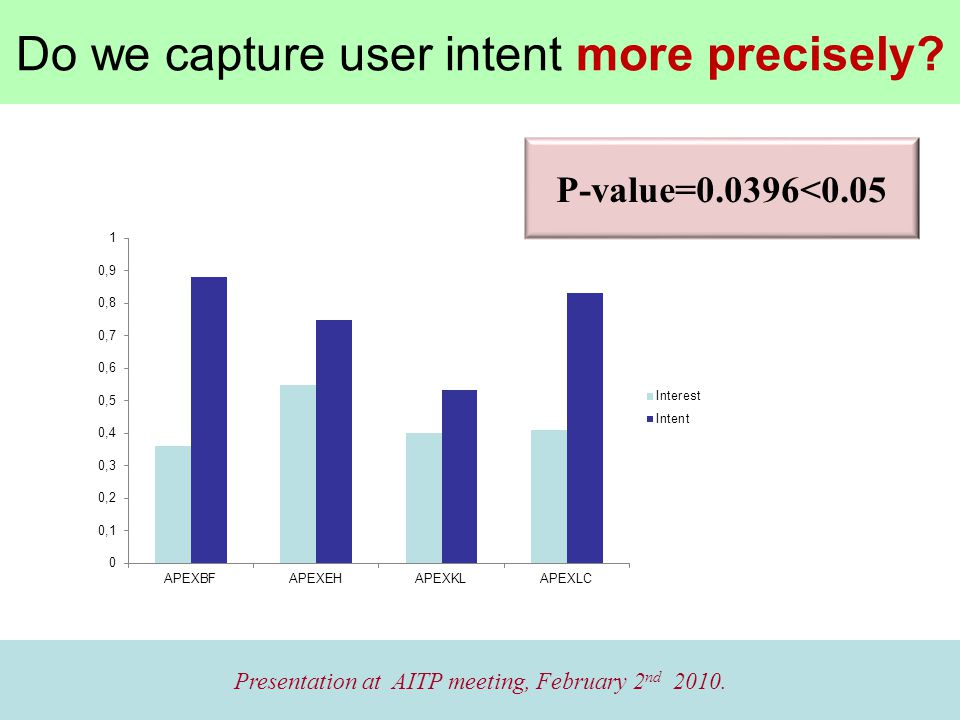 Do we capture user intent more precisely. Presentation at AITP meeting, February 2 nd 2010.