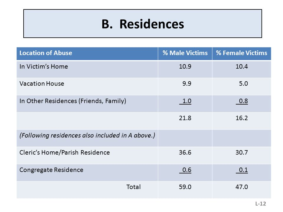 B. Residences Location of Abuse% Male Victims% Female Victims In Victim's Home10.910.4 Vacation House 9.9 5.0 In Other Residences (Friends, Family) 1.